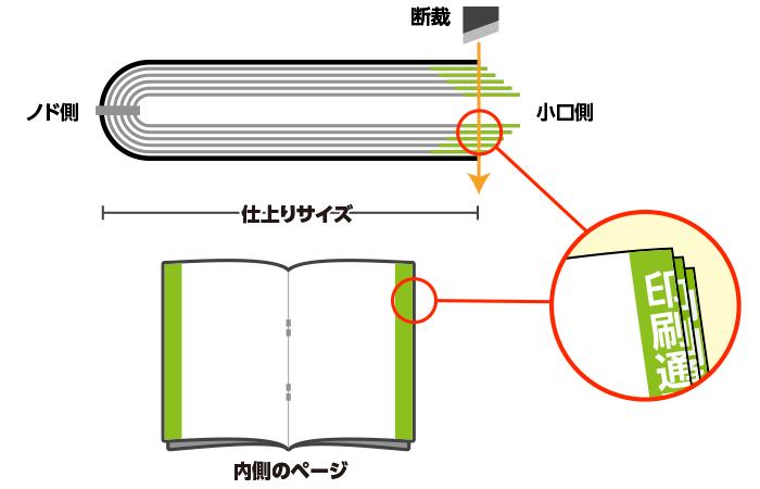 中綴じ冊子データ作成の注意点について